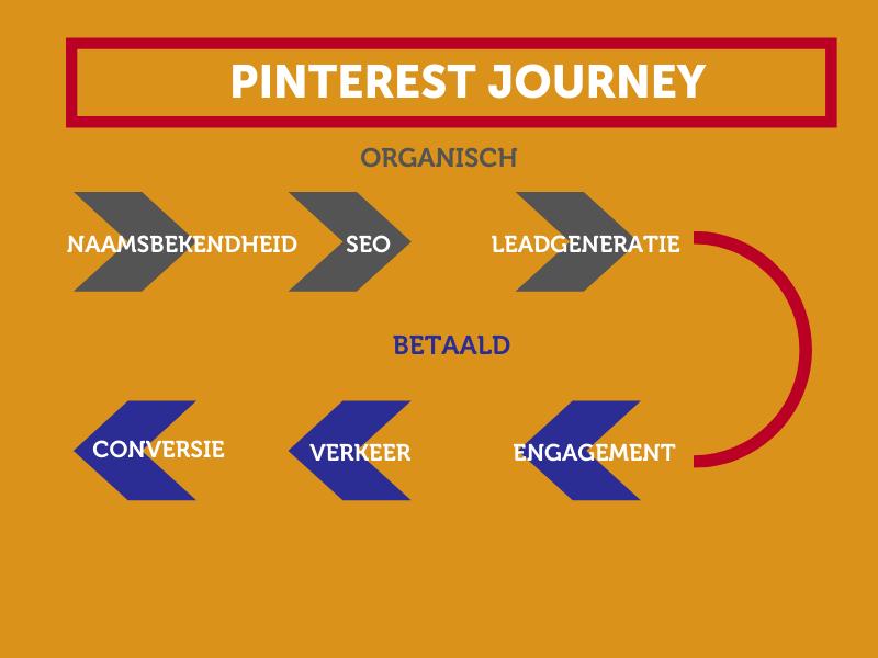 Pinterest Customer Journey